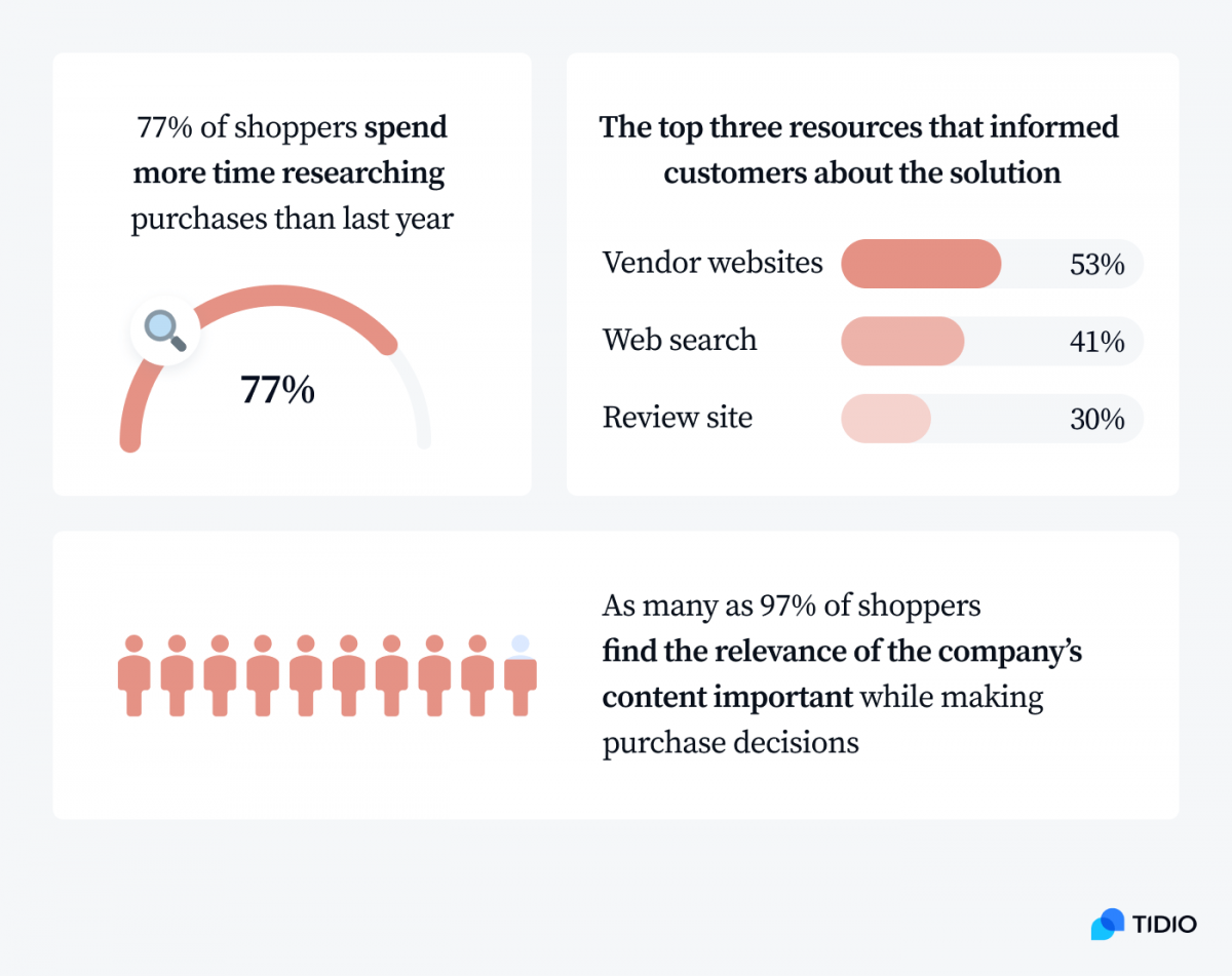Infographic about customer research and acquisition sources