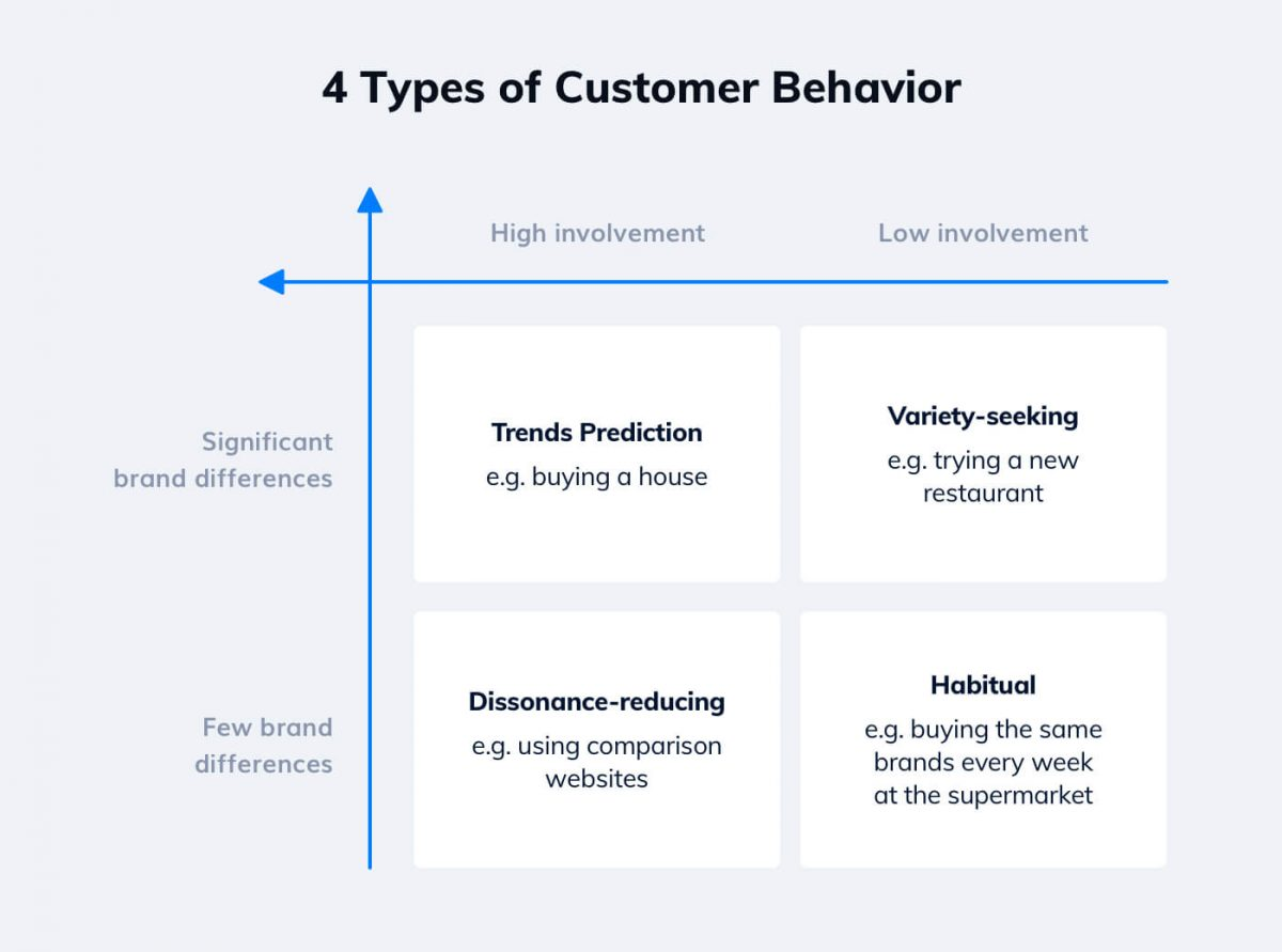 What are the 4 types of customer buying behavior - chart with explanation