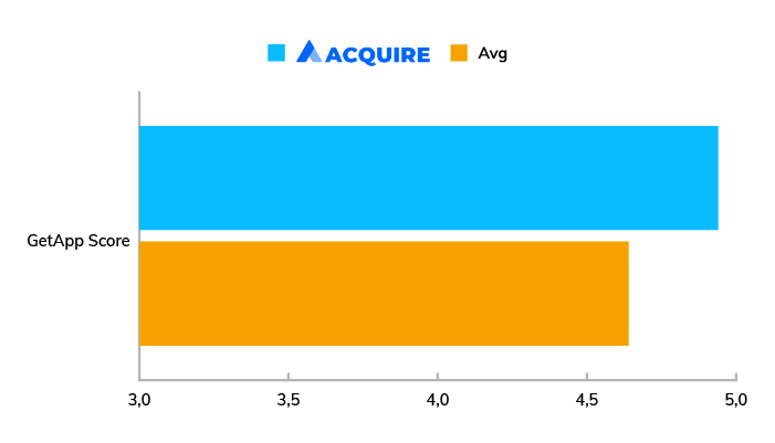 A chart showing the average GetApp score for Acquire compared to other live chat software in 2020.