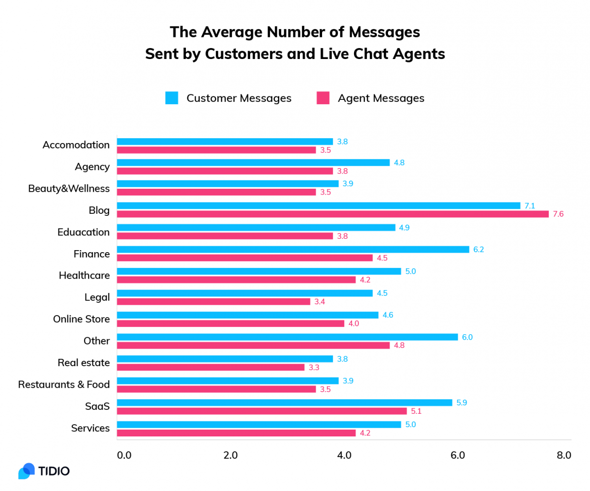The average number of customer service messages per session