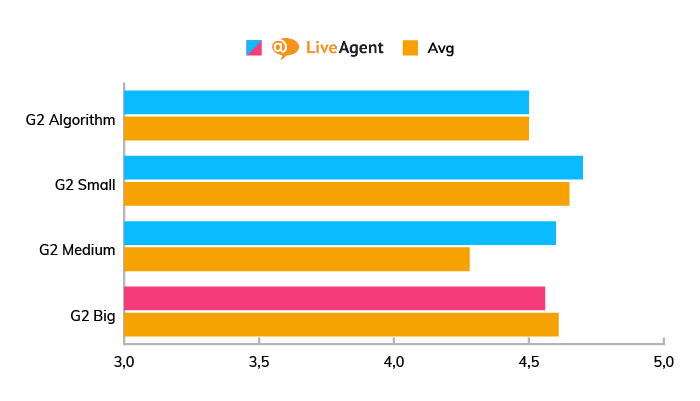 A chart showing the popularity and evaluation of LiveAgent among small, mid-sized, and big companies.