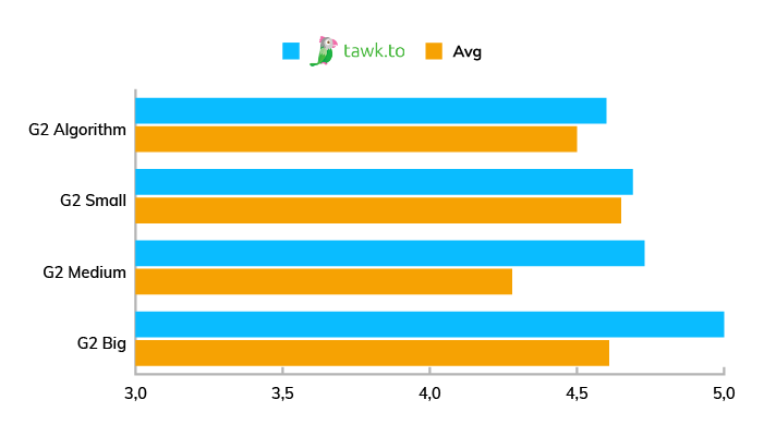 A chart showing the popularity and evaluation of Tawk.to among small, mid-sized, and big companies.