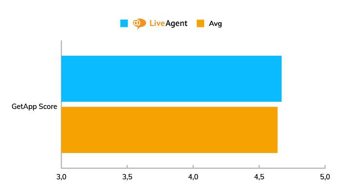 A chart showing the average GetApp score for LiveAgent compared to other live chat software in 2020.