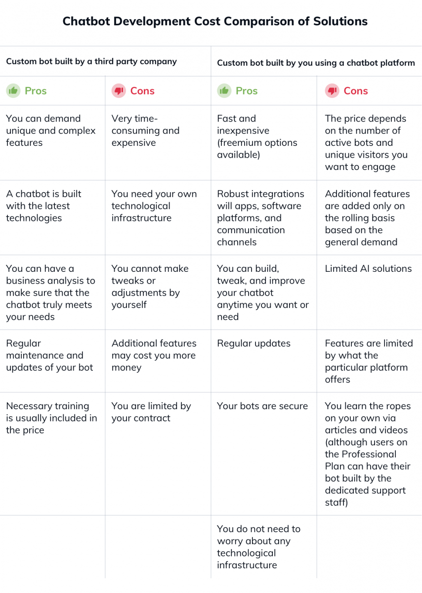 A table comparing two approaches toward chatbot development