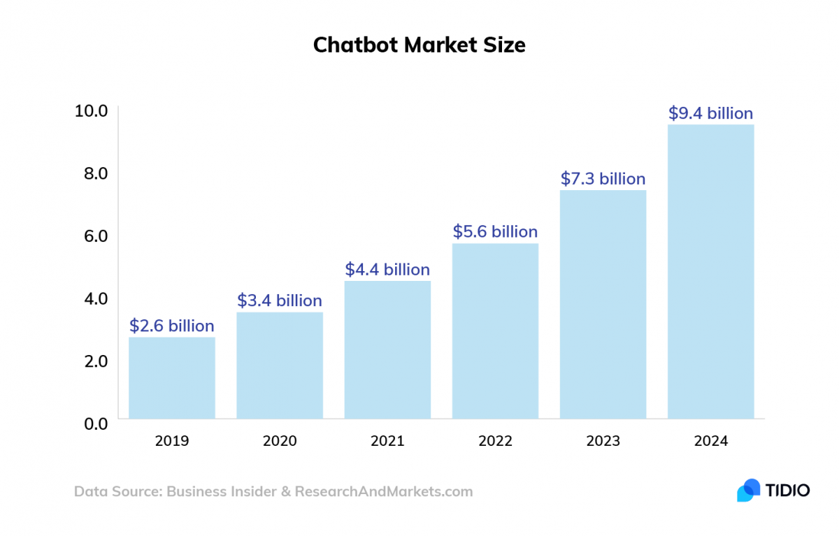 A chart showing chatbot market size