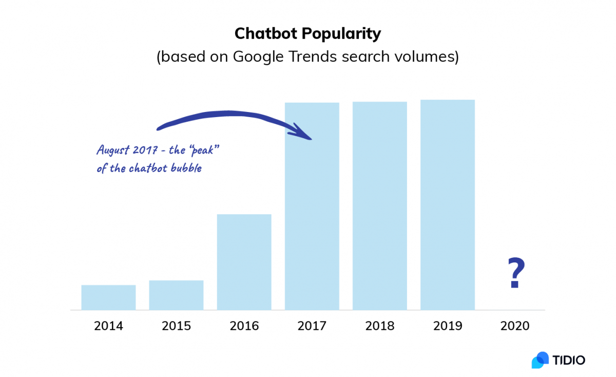 The popularity of chatbots over time