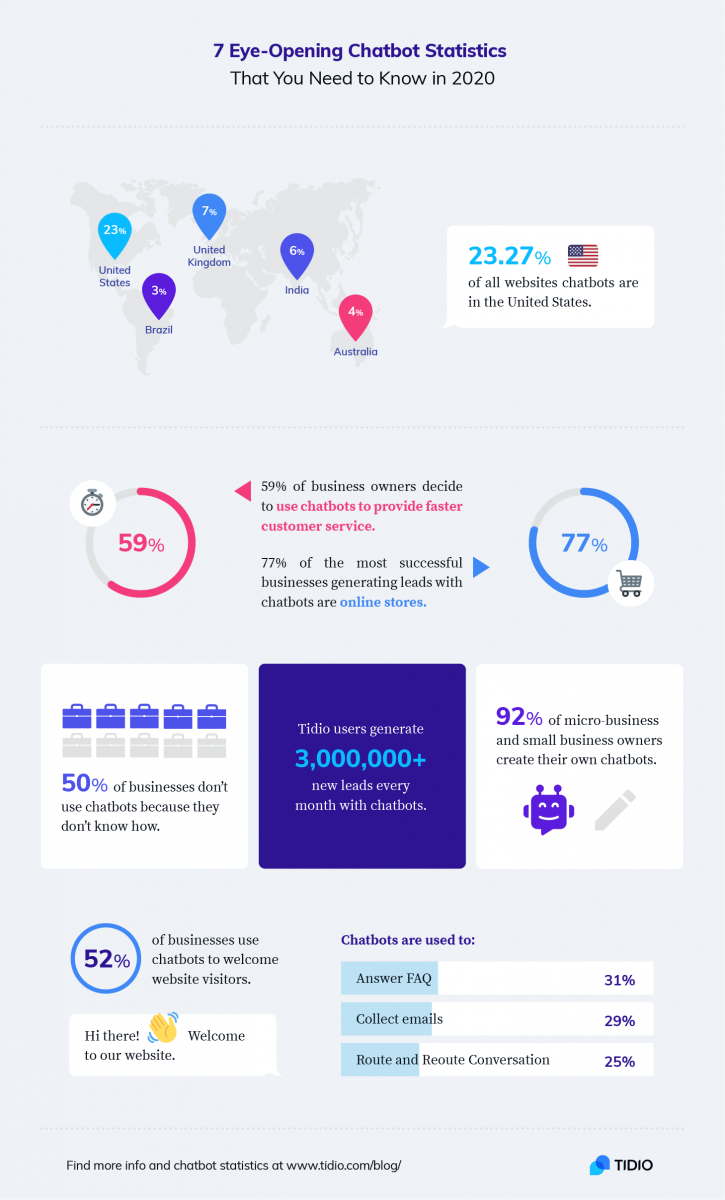 Chatbot infographic - the critical chatbot statistics for 2021
