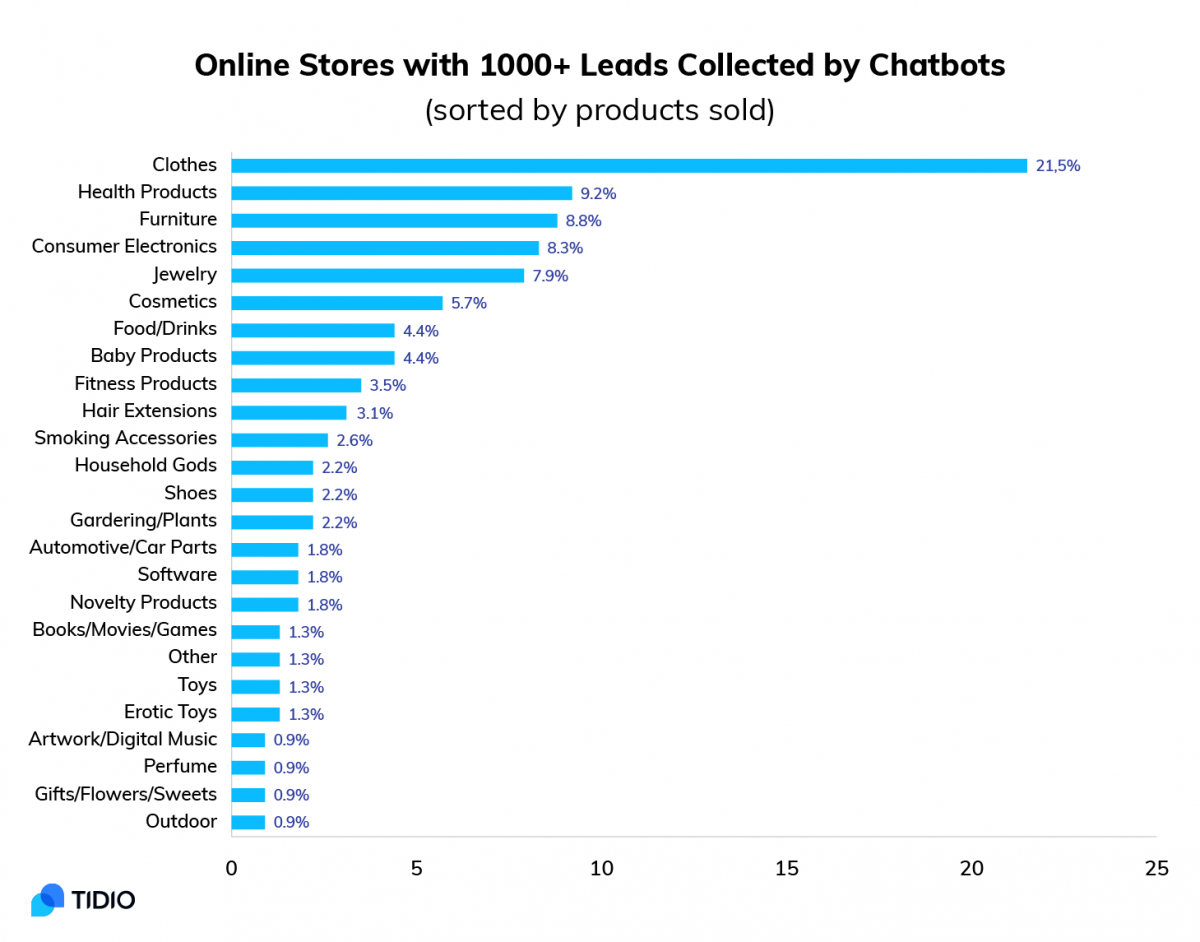 Online stores that generate leads with chatbots by category