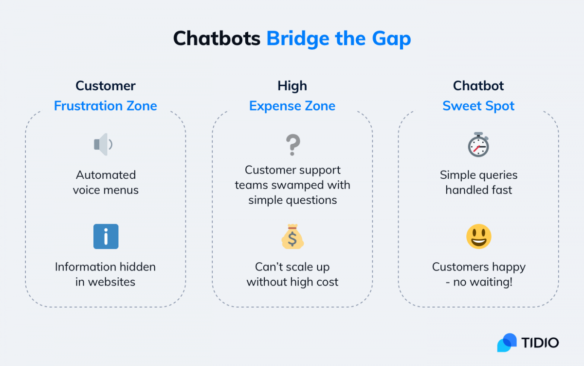 inforgraphic showing how chatbots bridge the gap between businesses and customers