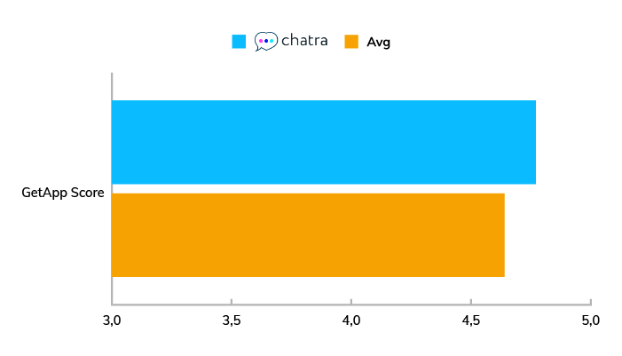 A chart showing the average GetApp score for Chatra compared to other live chat software in 2020.