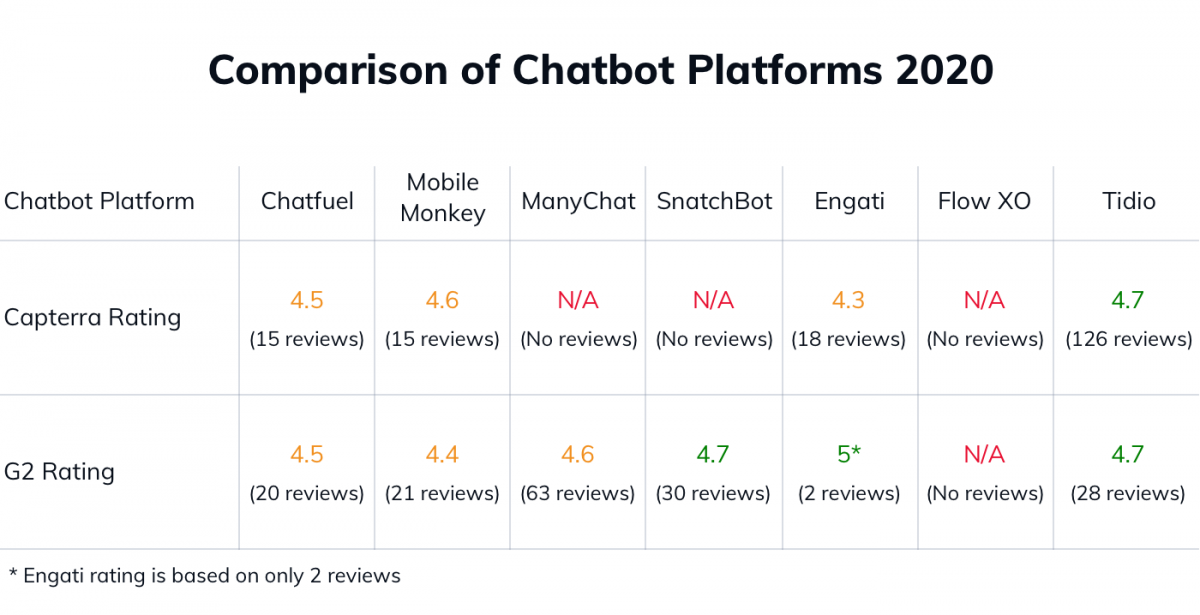 A chart with the comparison of the best chatbot platforms