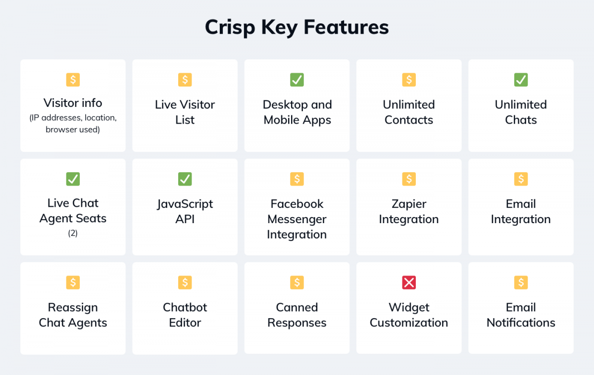 Crisp key features