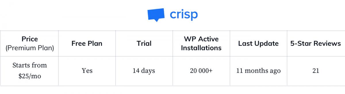 Crisp-WP-general-statistics