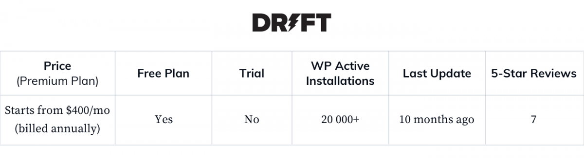 Drift-WP-general-statistics