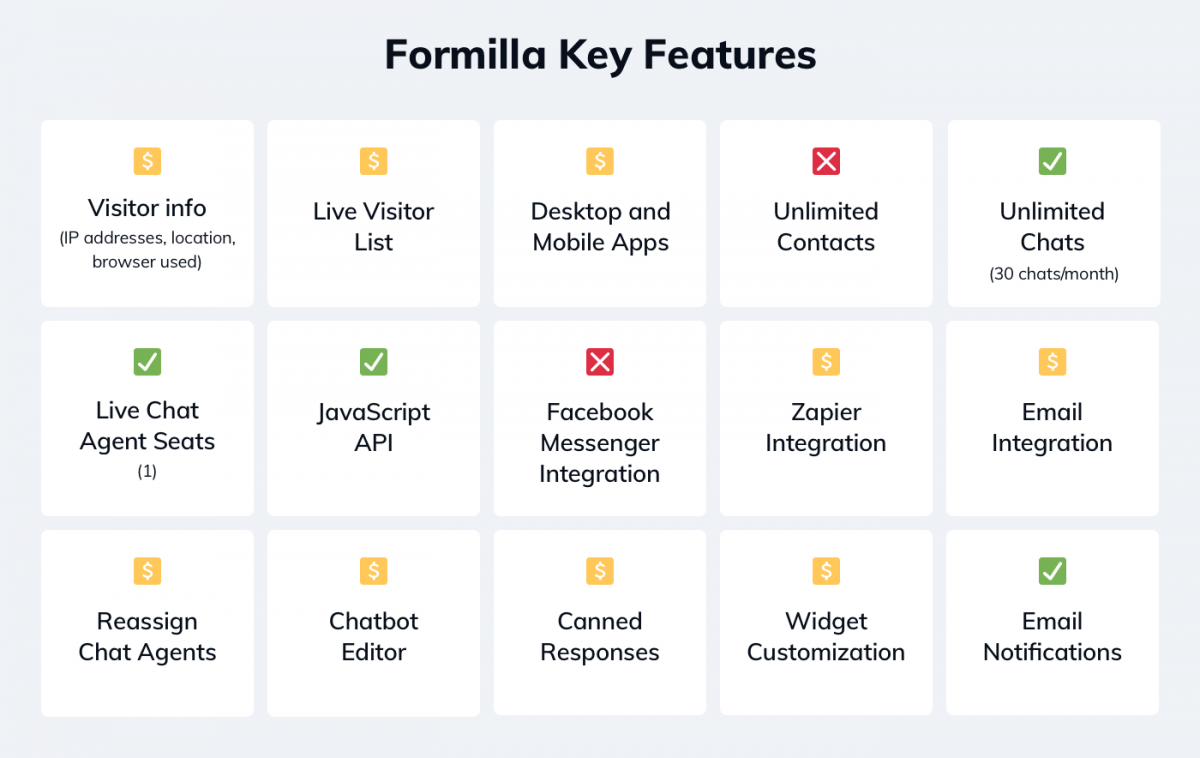 Formilla key features