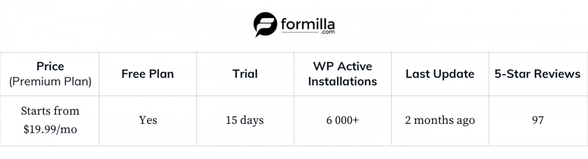 Formilla-WP-general-statistics