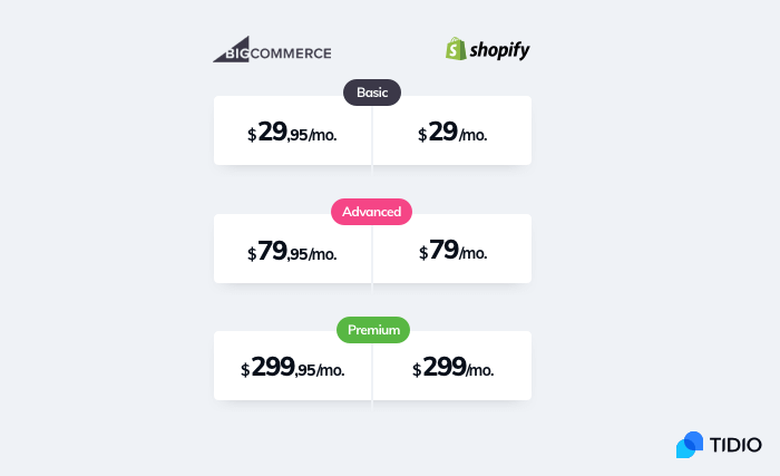The comparison of different pricing plans available for Shopify and BigCommerce