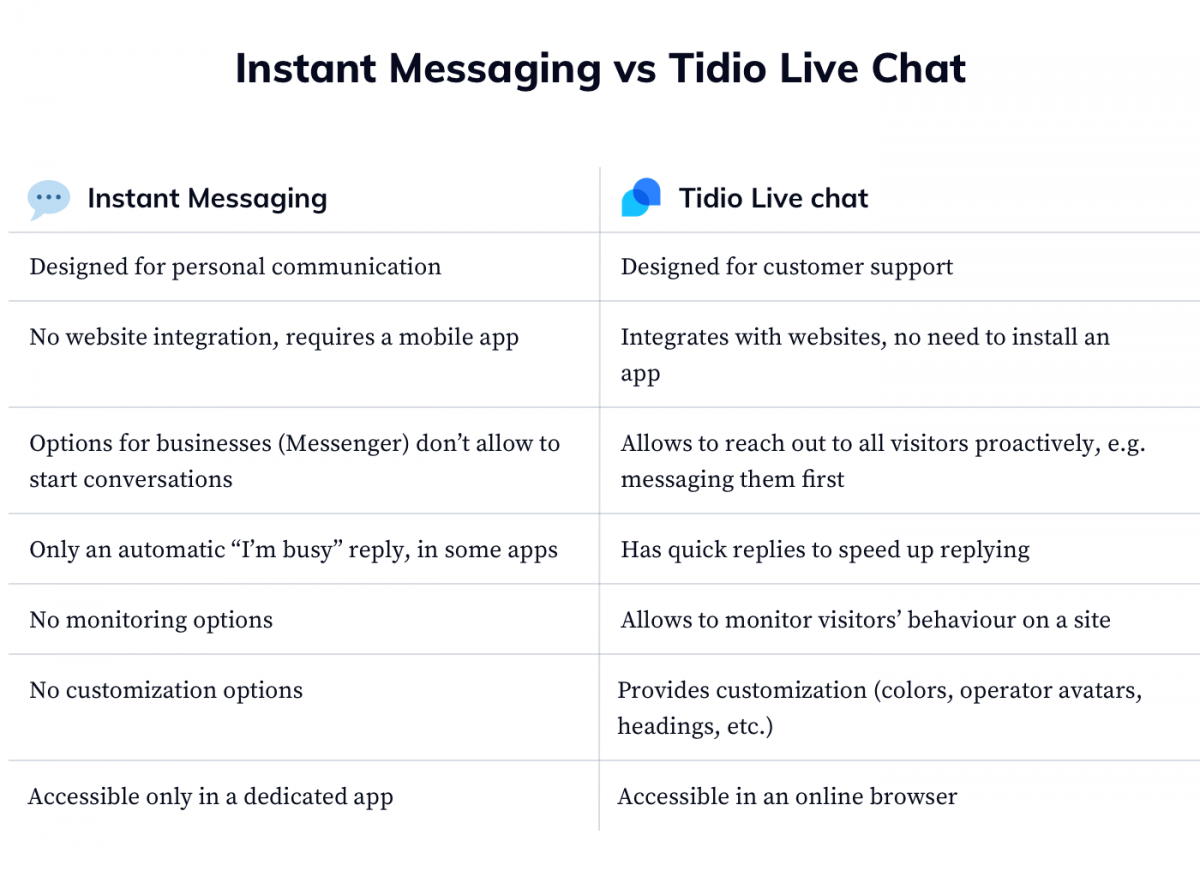 A table comparing Tidio live chat with instant messaging apps