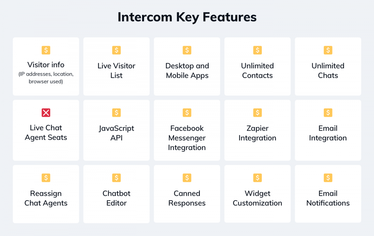 Intercom key features