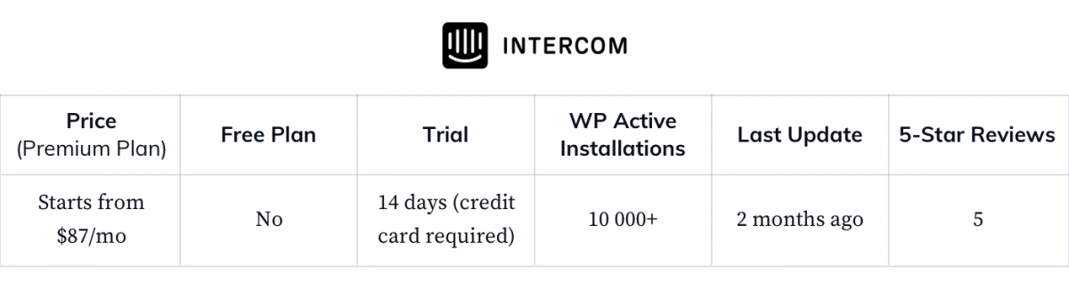 Intercom-WP-general-statistics
