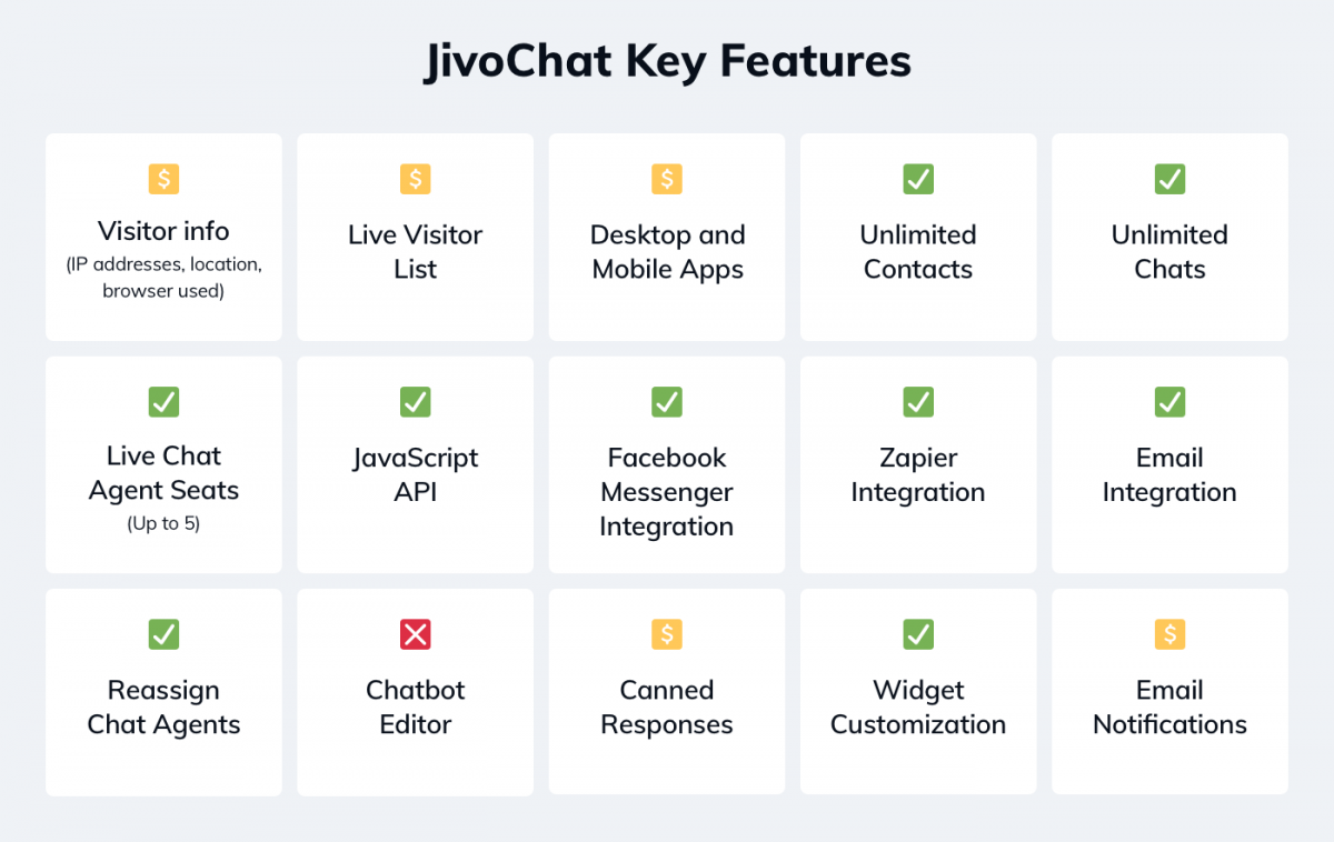 Jivochat key features