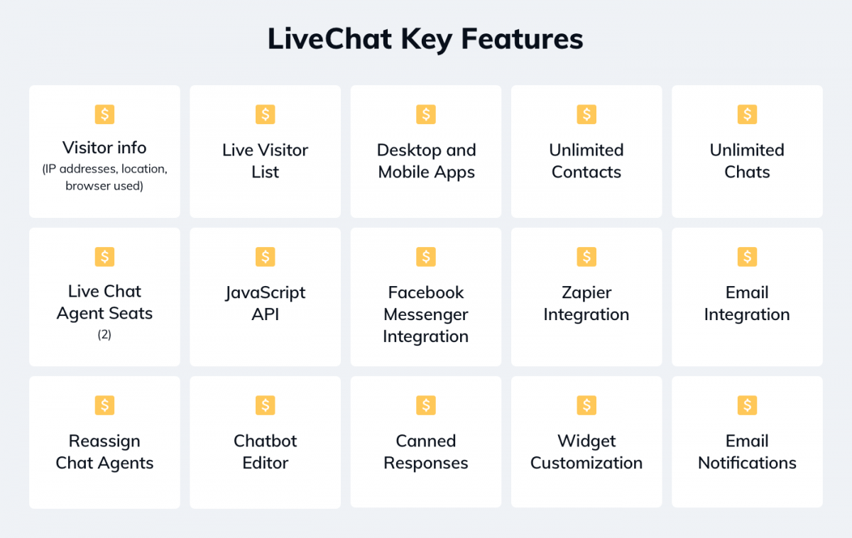 LiveChat key features