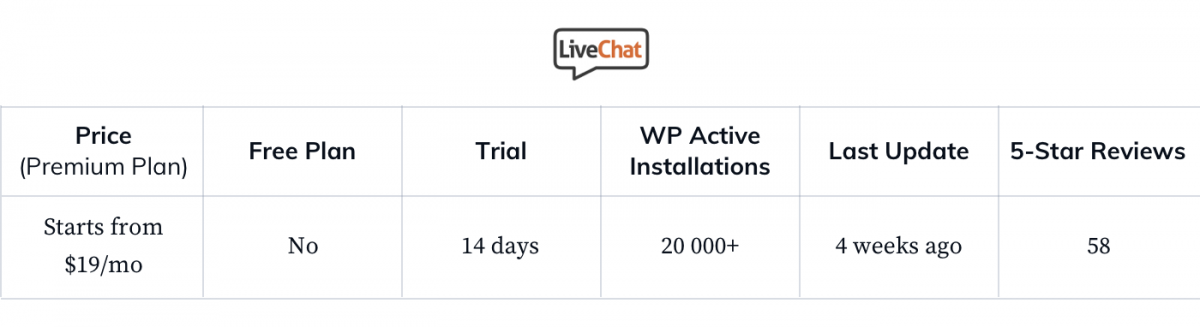 LiveChat-WP-general-statistics