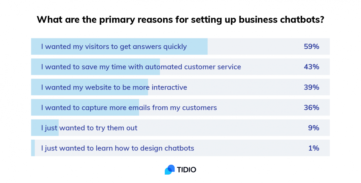 Reasons for installing chatbots