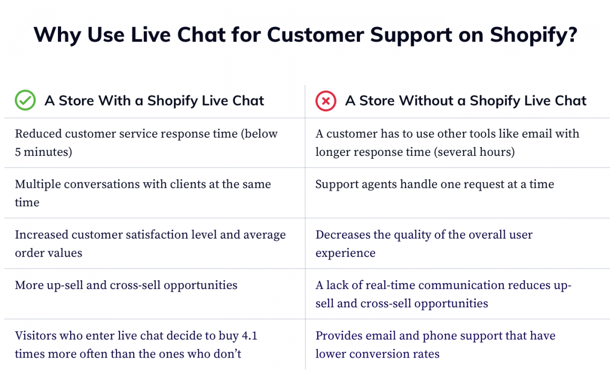 Shopify live chat usage