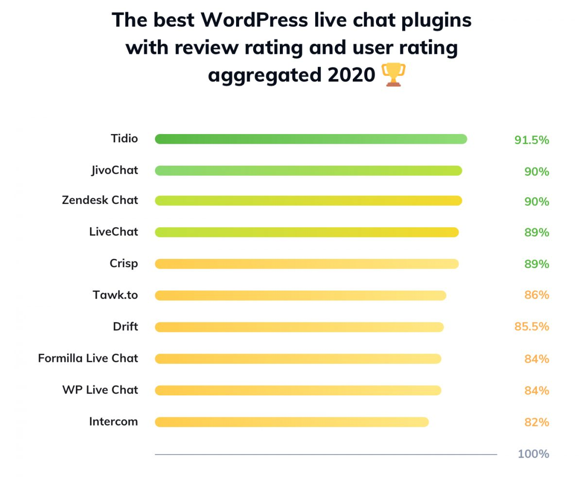 The best WordPress live chat plugin summary table
