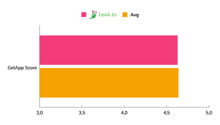 A chart showing the average GetApp score for Tawk.to compared to other live chat software in 2020.