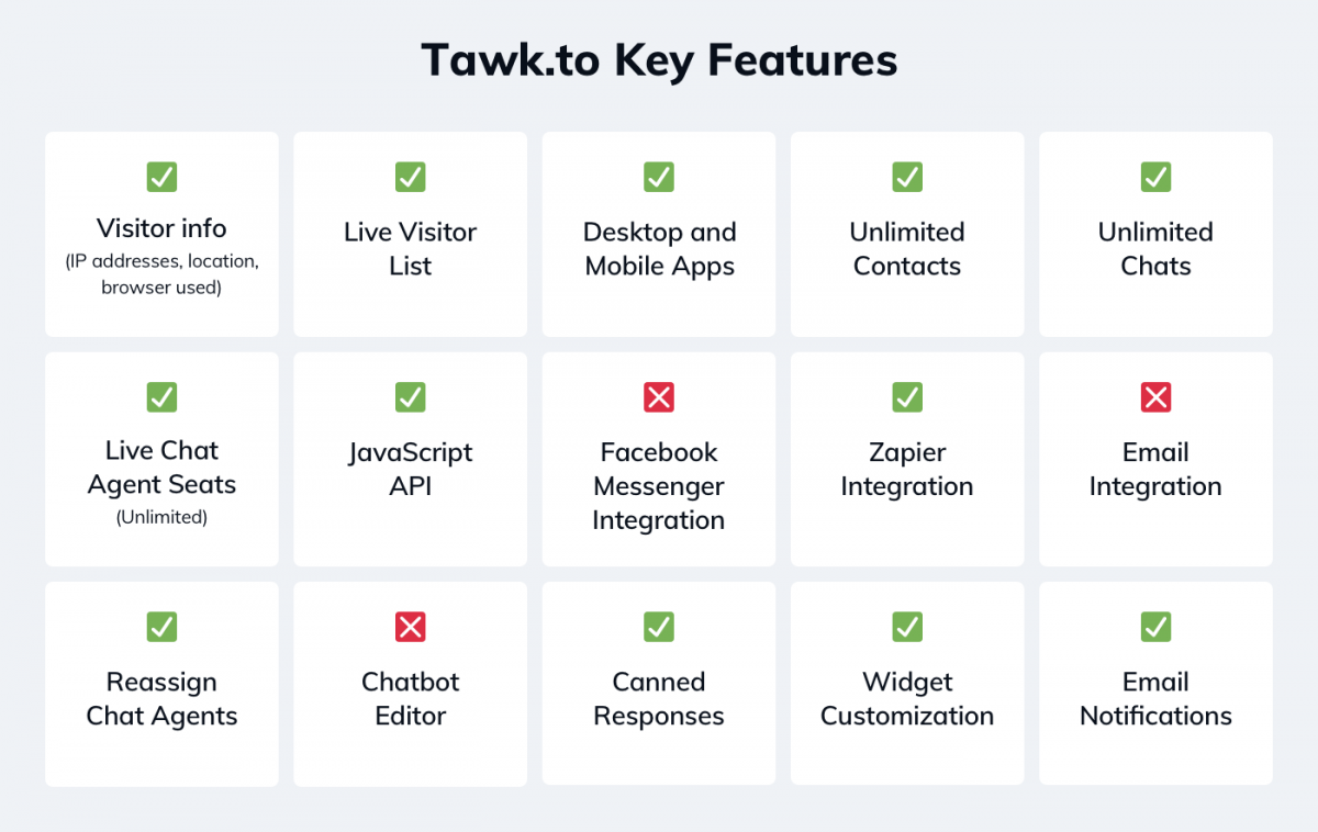 Tawk.to key features