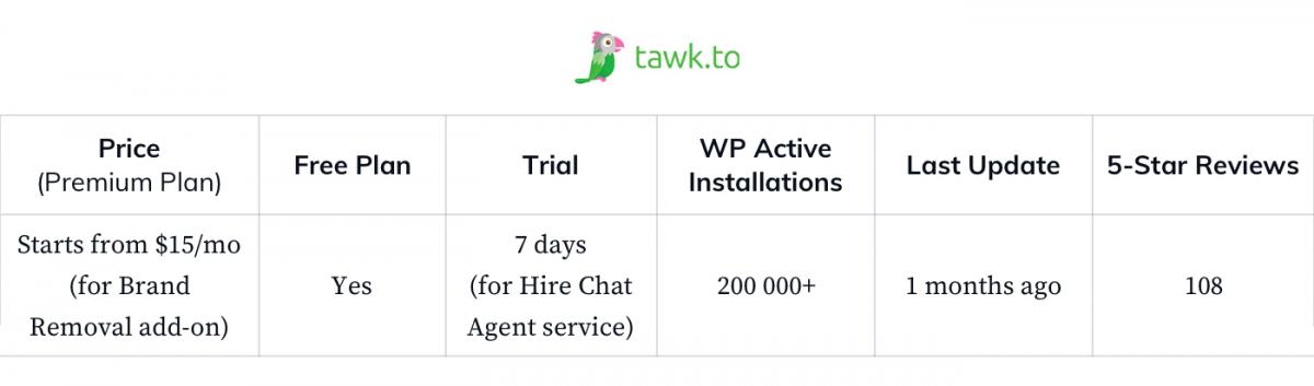 TawkTo-WP-general-statistics