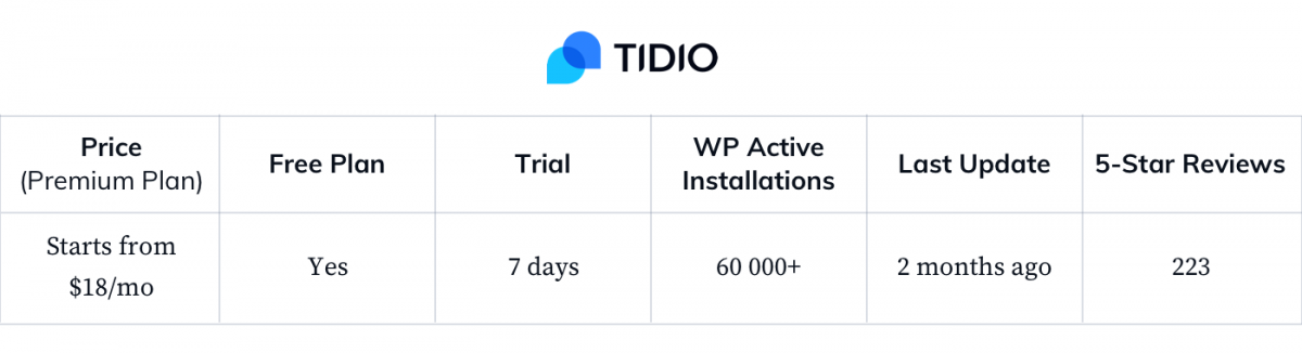 Tidio-WP-general-statistics