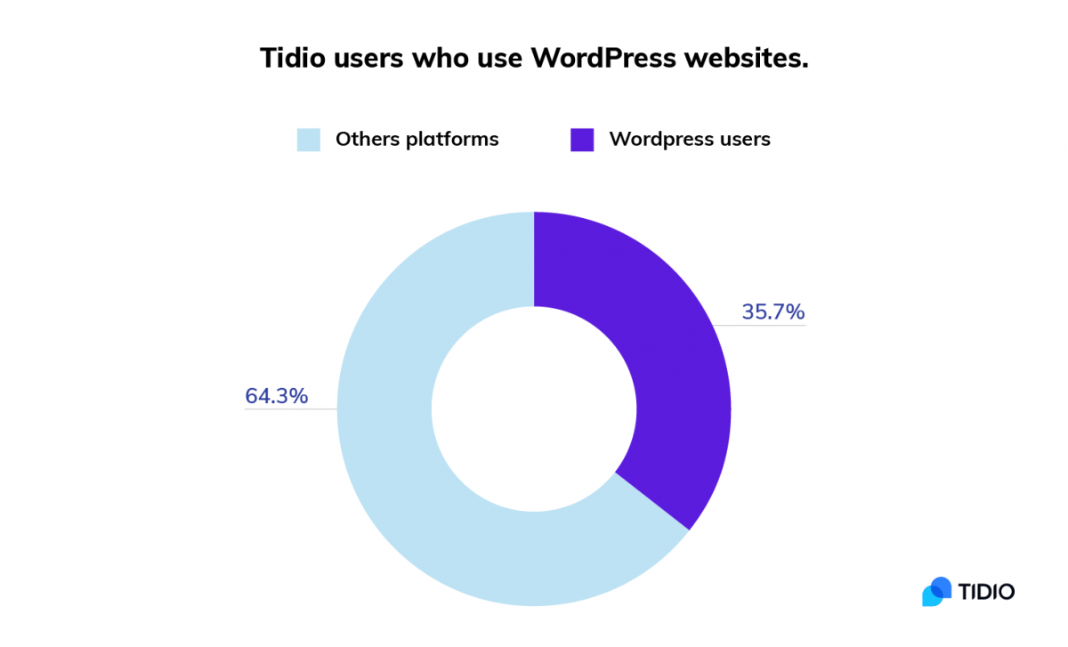 Tidio Chatbots: WordPress vs other platforms