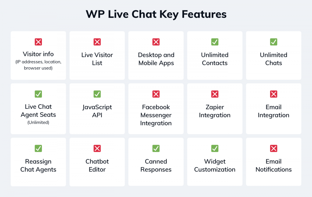 WP live chat key features