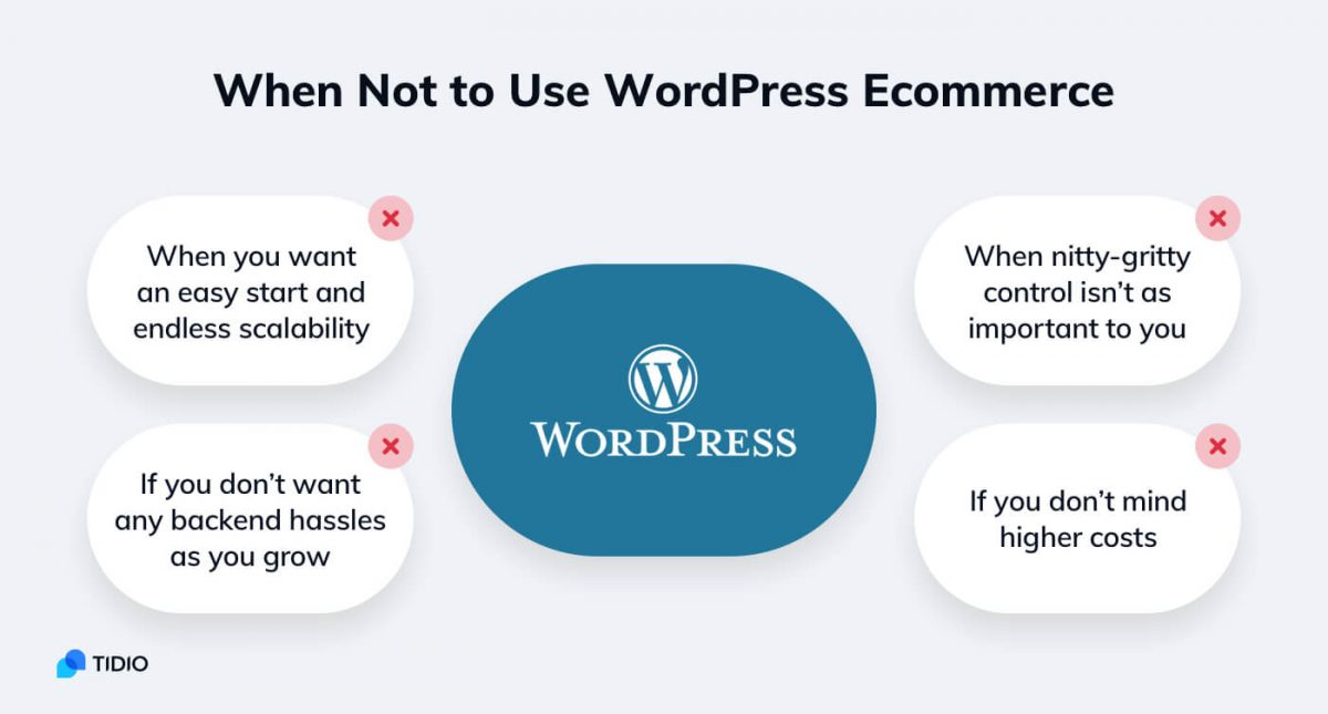 When not to use WordPress for eCommerce - infographic