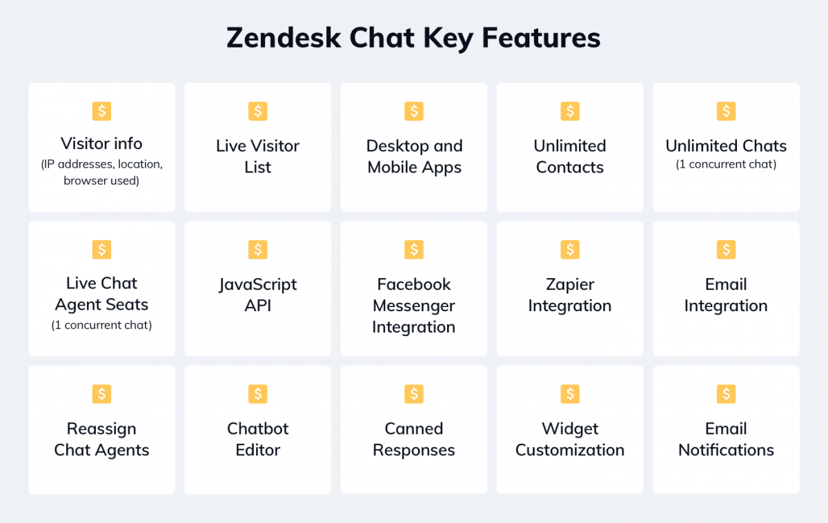 Zendesk chat key features