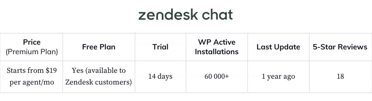 Zendesk-Chat-WP-general-statistics