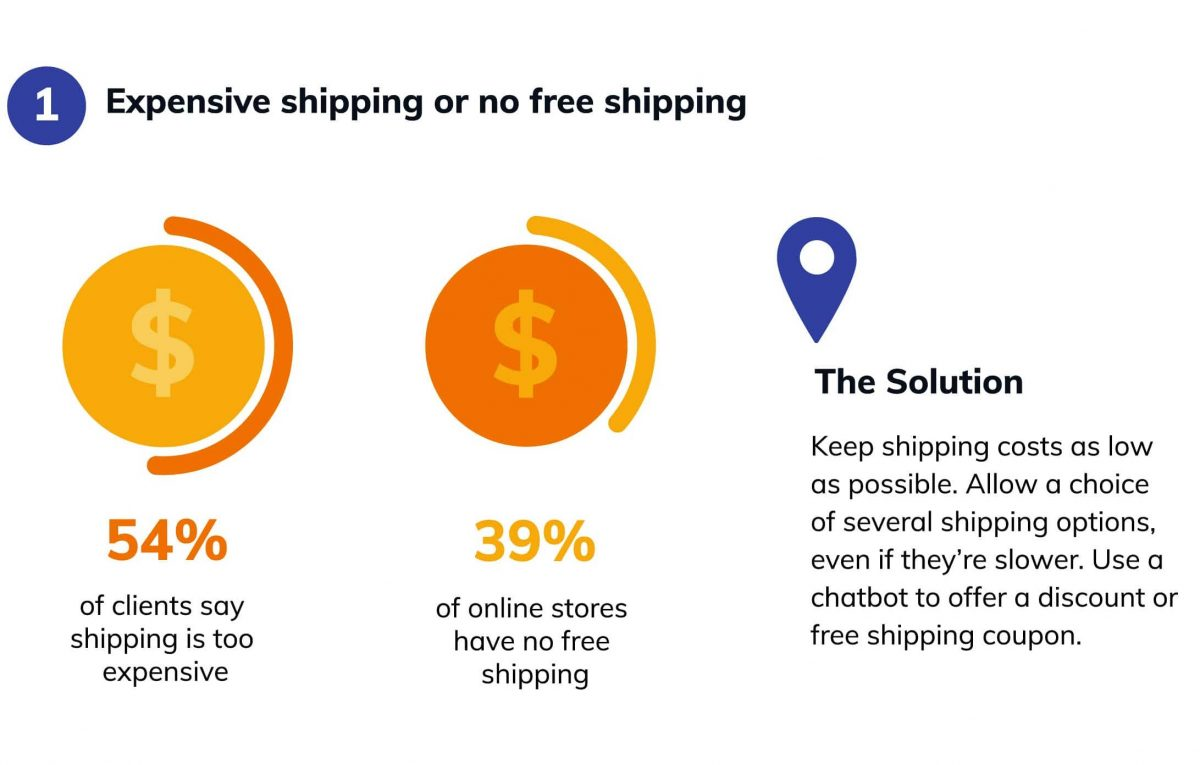 An abandoned cart info-graphic by Tidio about expensive shipping costs