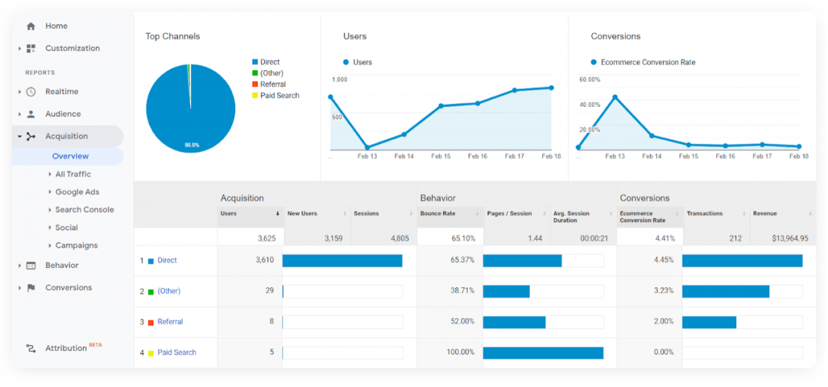 Acquisition Overview dashboard in Google Analytics