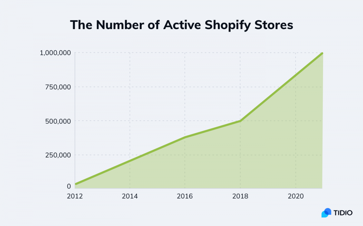 Chart showing the number of active shopify stores today