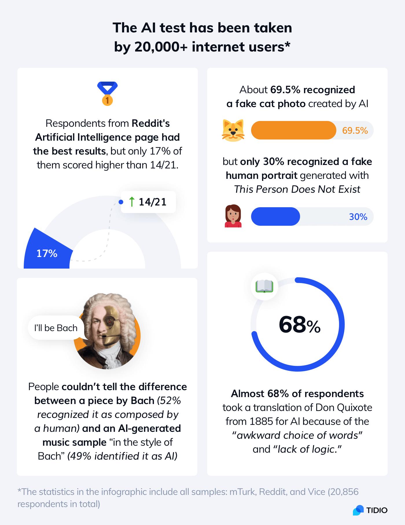 Human vs AI statistics