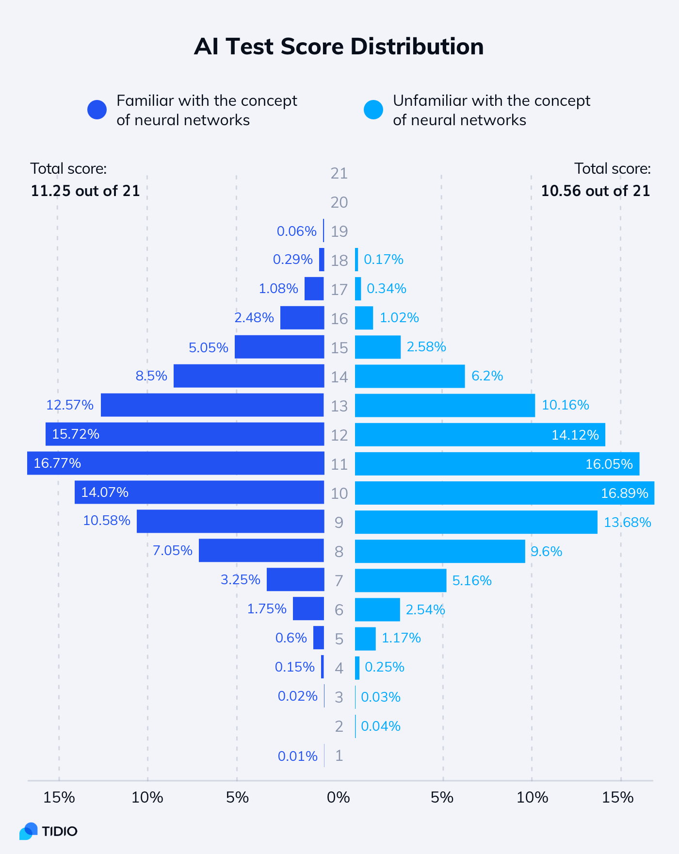 AI test results with score distribution among AI-enthusiast and the rest of the respondents