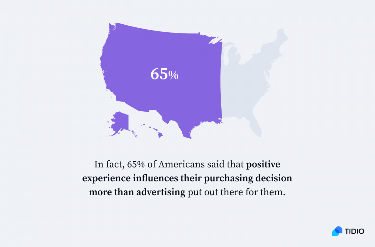 65% of Americans said that positive experience influences their purchasing decision more than advertising infographic