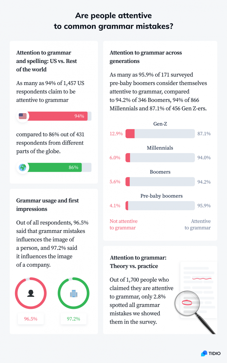 Infographic showing how attentive people are to common grammar mistakes