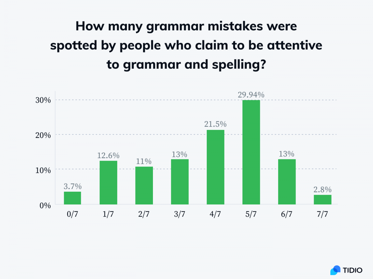 Infographic showing stats on how many mistakes were spotted by people who claim to be attentive to grammar and spelling