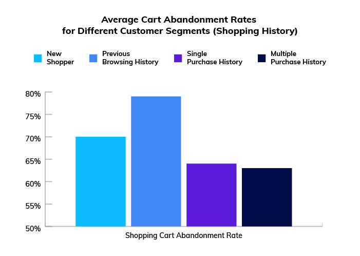 Shopping cart abandonment rates for different types of customers