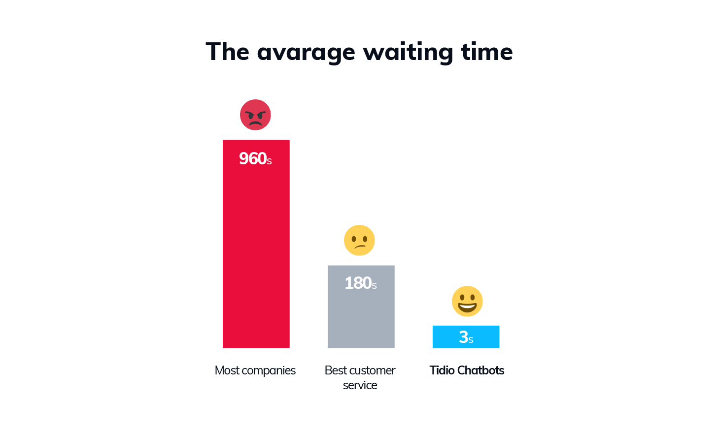 average customer service waiting time vs business growth