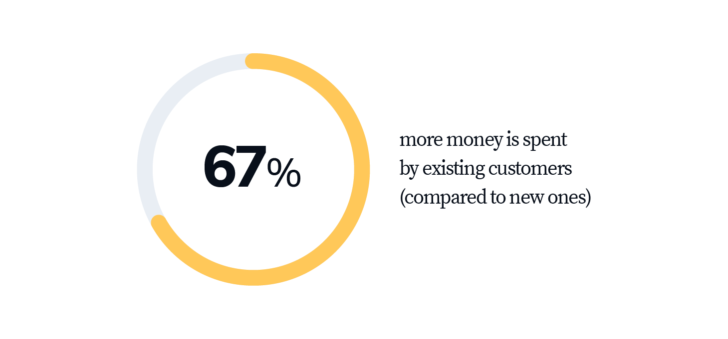 statistics says that existing customers pay more compared to new ones